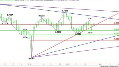 Photo of Six important technical analysis every beginner must know