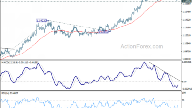 Photo of EURJPY Technical Analysis Overview For Today
