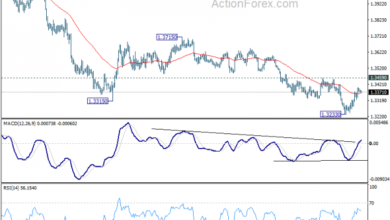 Photo of USDCAD Technical Analysis Daily Outlook