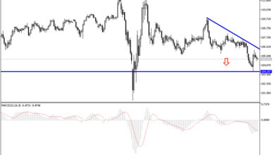 Photo of USDJPY Technical Analysis Shows New Buying Levels