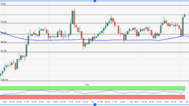 Photo of AUD/USD Price Analysis: Extends Post-RBA Minute Run-Up on Strong China Statistics