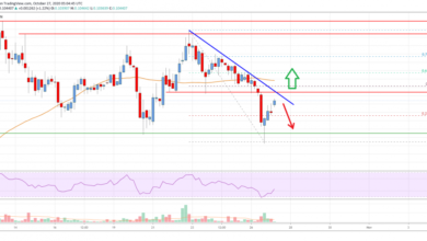 Photo of Cardano (ADA) Price Analysis: Holding Support, But Facing Major Hurdles